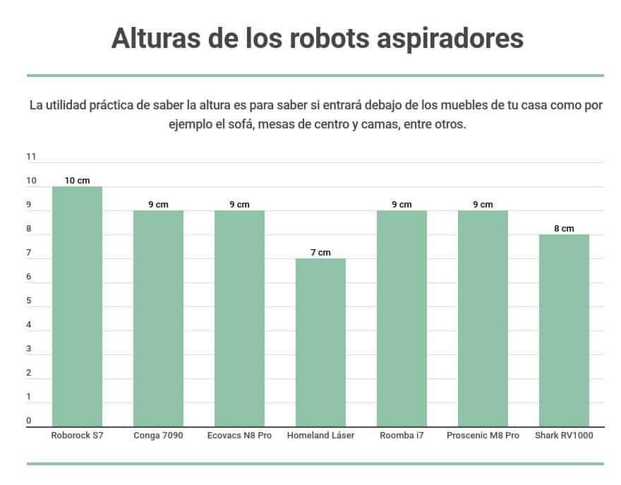 Altura robots aspiradores