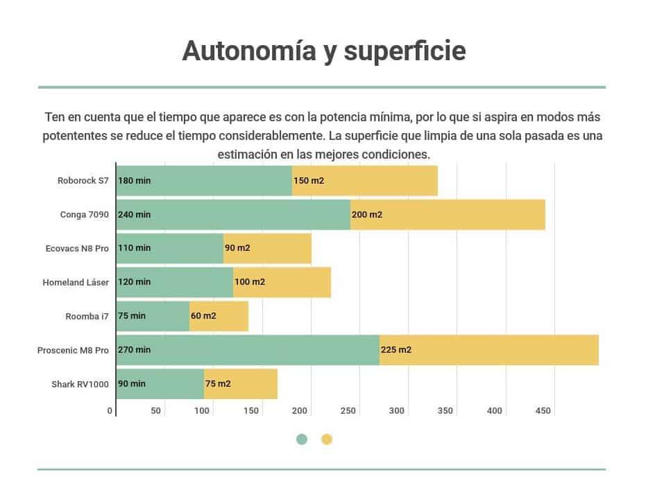 Autonomía robots aspiradores