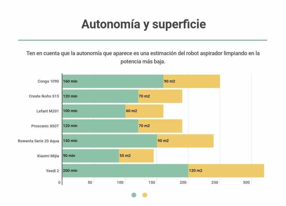 autonomia robots aspiradores baratos