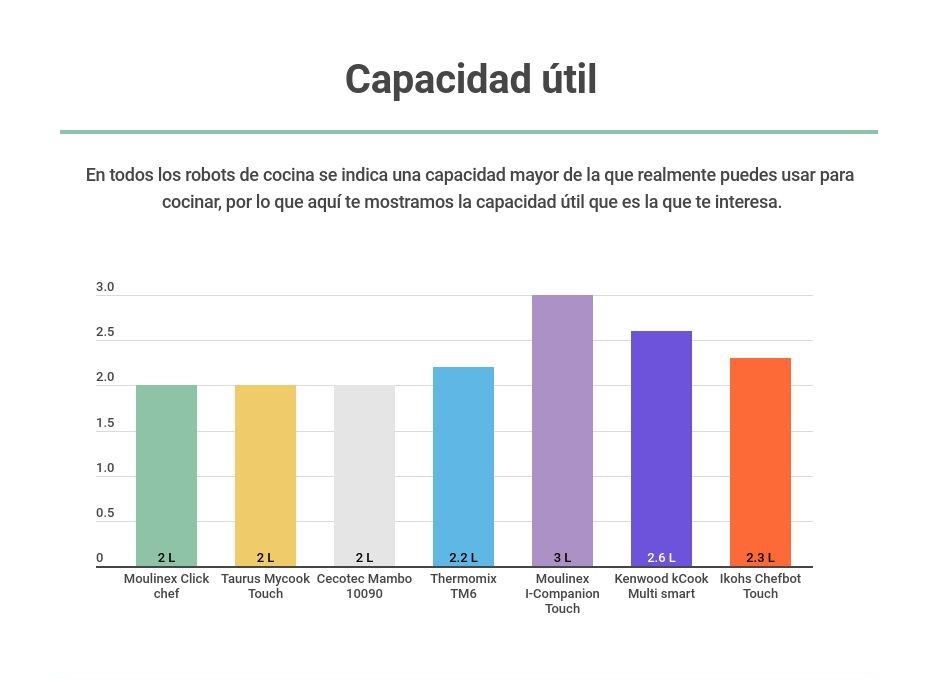 Gráfico capacidad útil
